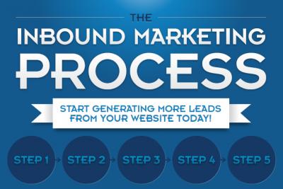 Процесът на Inbound Marketing-а