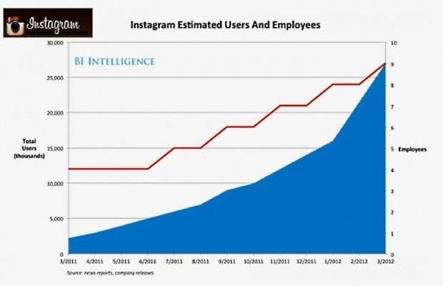 Instagram расте с феноменална скорост